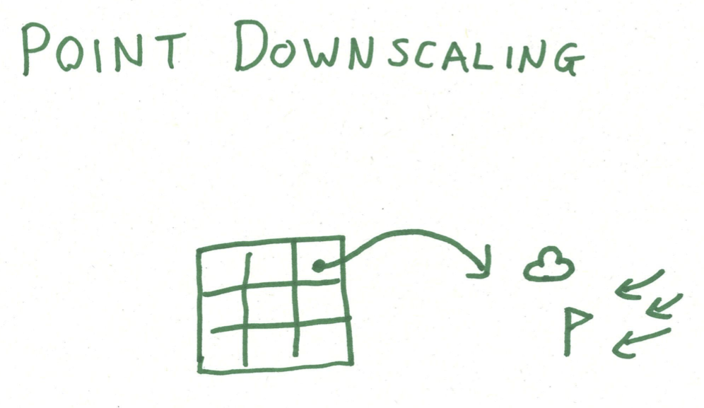 point downscaling